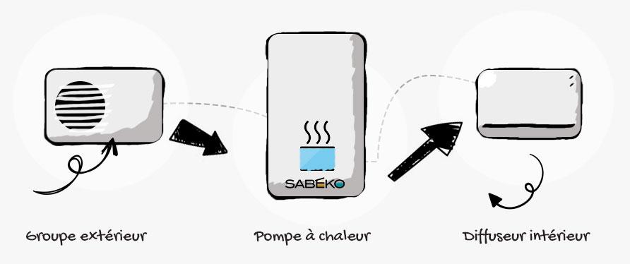 Comment ça marche une pompe à chaleur